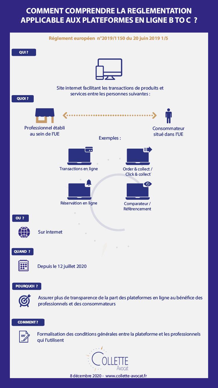 Comment comprendre la réglementation applicable aux plateformes en ligne B to C ?