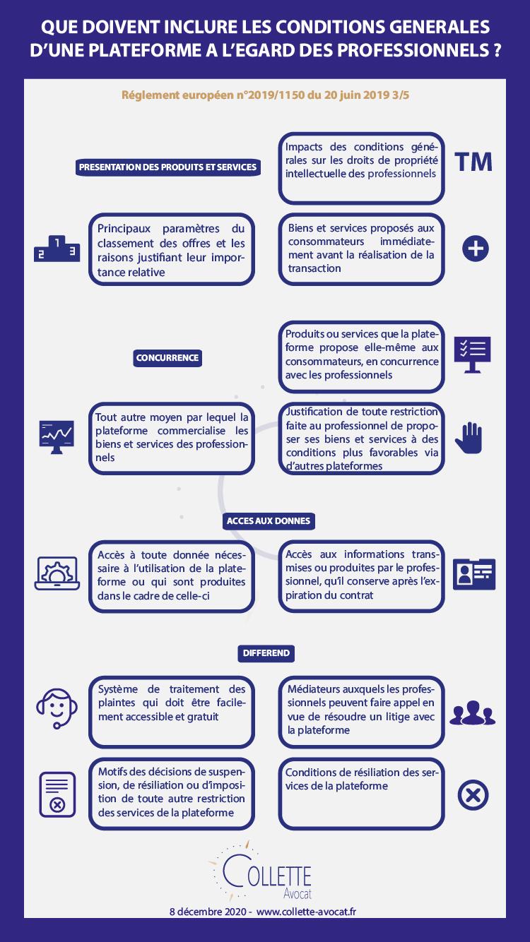 Que doivent inclure les conditions générales d'une plateforme à l'égard des professionnels