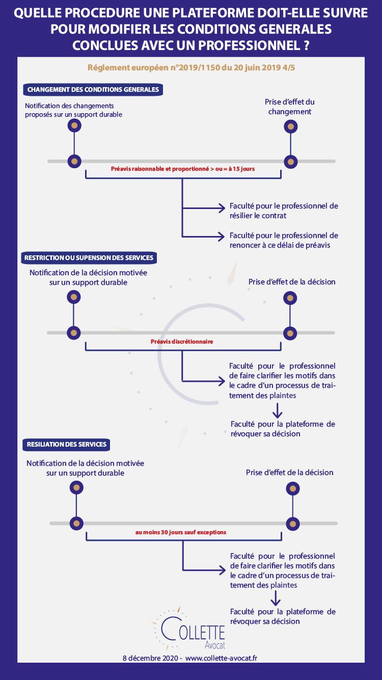 A quelle procédure une plateforme doit elle suivre pour modifier les conditions générales conclues avec un professionnel ?